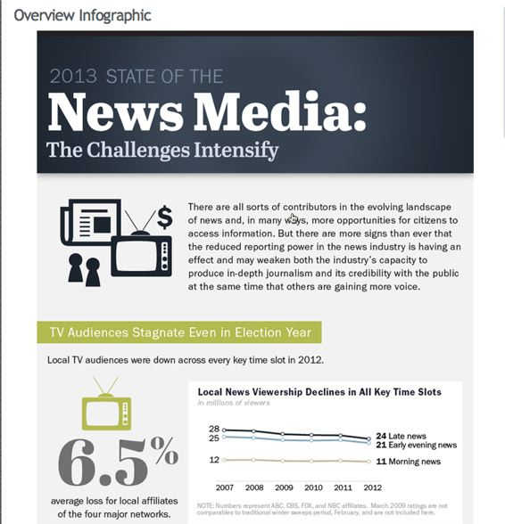 state of the news media infographic