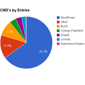 WordPress powers 65 percent of ACP Online Pacemaker entrants