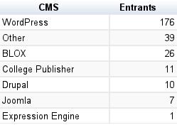 CMS entries